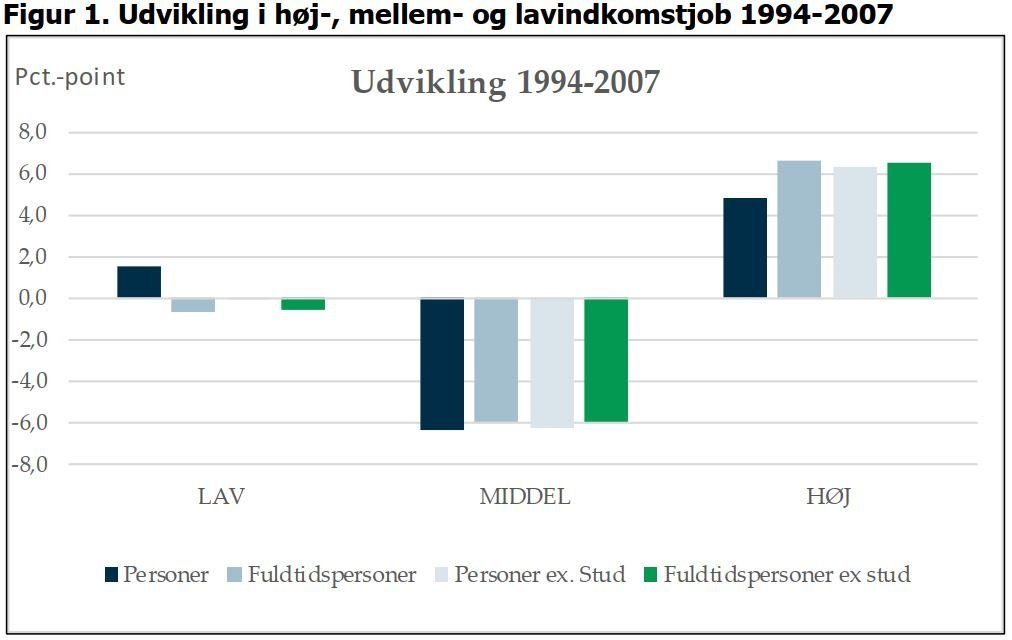 Polarisering på arbejdsmarkedet