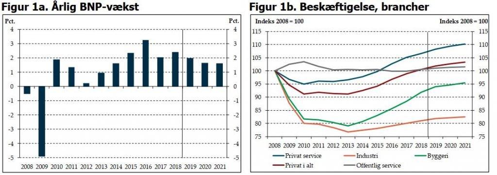 Dansk økonomi i fin form trods modvind fra udlandet