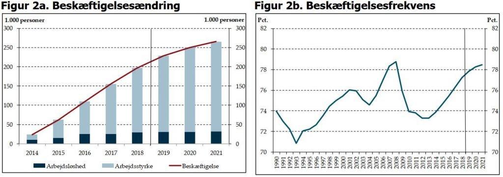 Beskæftigelse: Ændring i frekvens for beskæftigelse i Danmark
