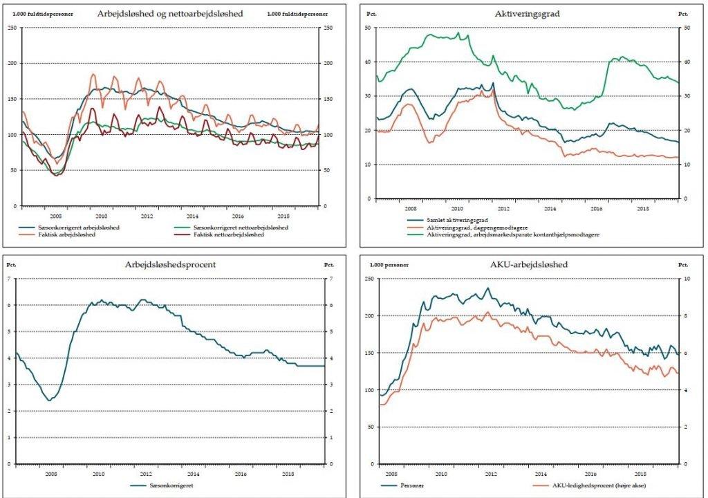 Arbejdsløshed og nettoarbejdsløshed 2020