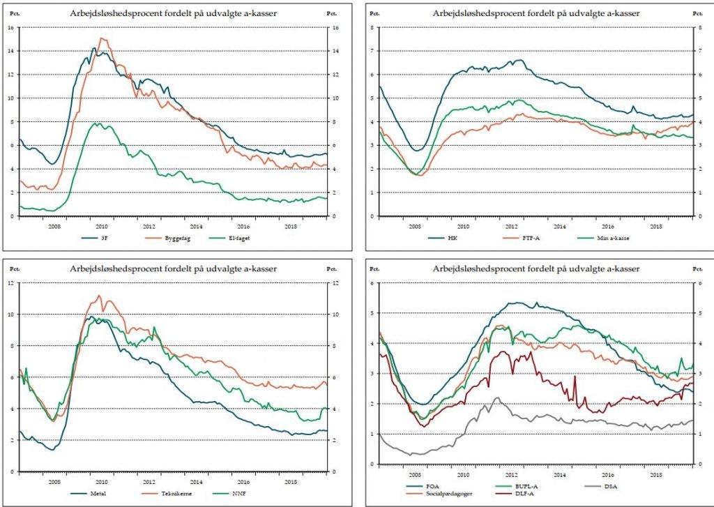 Arbejdsløshedsprocent fordelt på udvalgte akasser