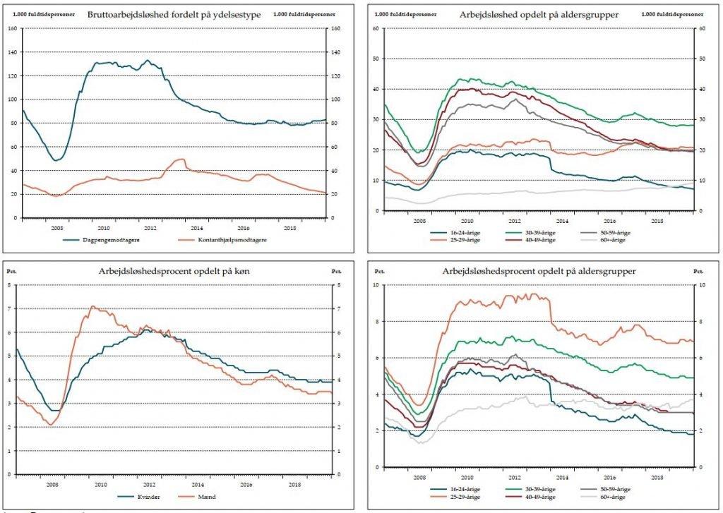 Bruttoarbejdsløshed fordelt på ydelsestype